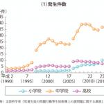子どもの暴力・暴言にもペナルティを!日本人は教師に対する暴力・暴言に寛容すぎる!